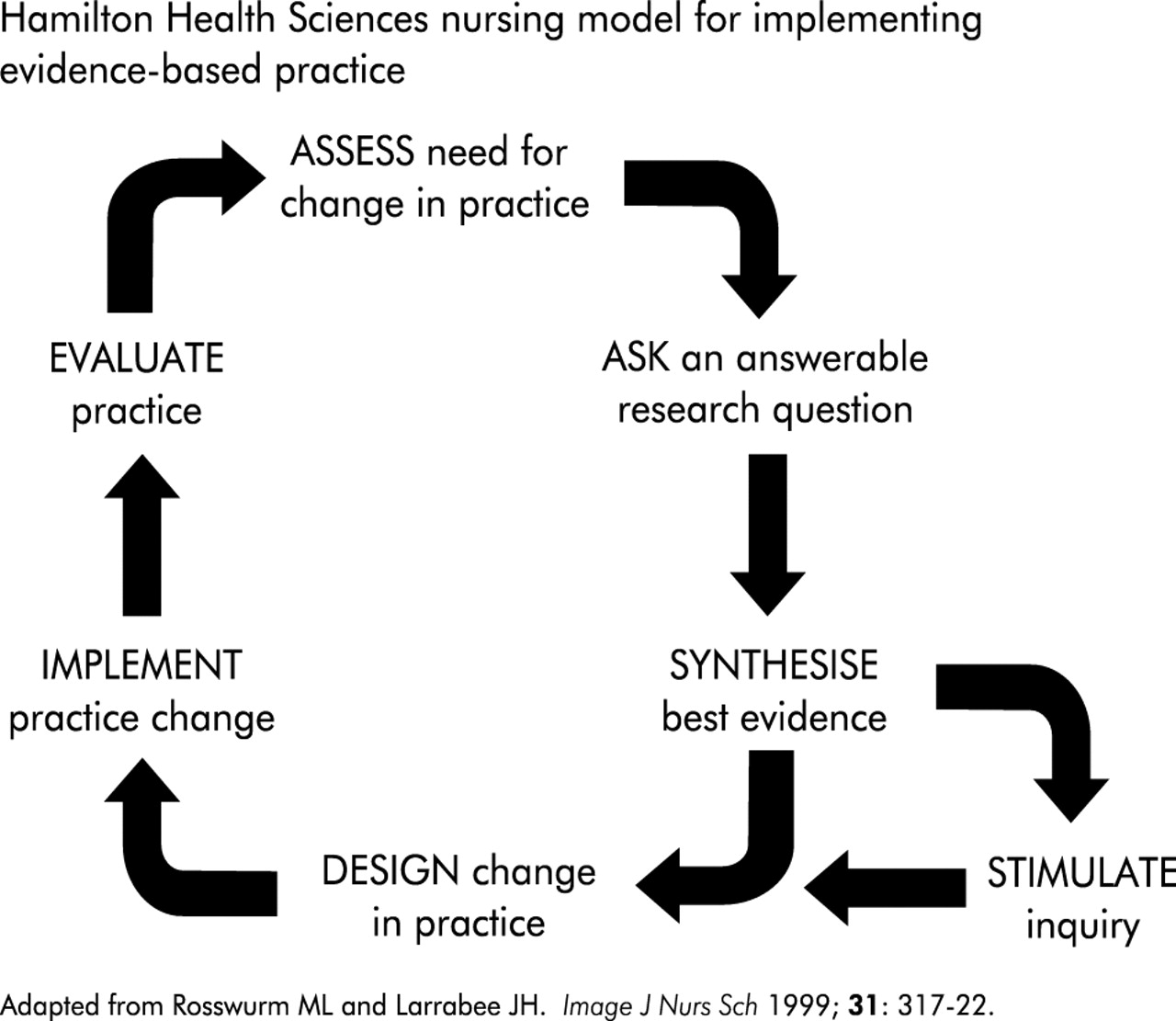 rosswurm and larrabee model for change Rosswurm and larrabee model, data - the most effective treatment for an asthma exacerbation.