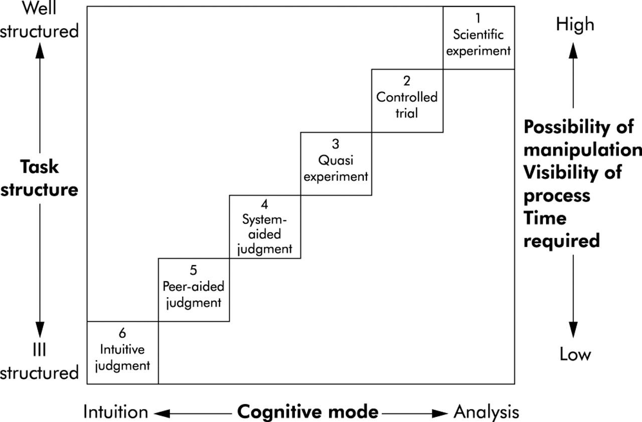 the decision making framework nursing summary guide 2010